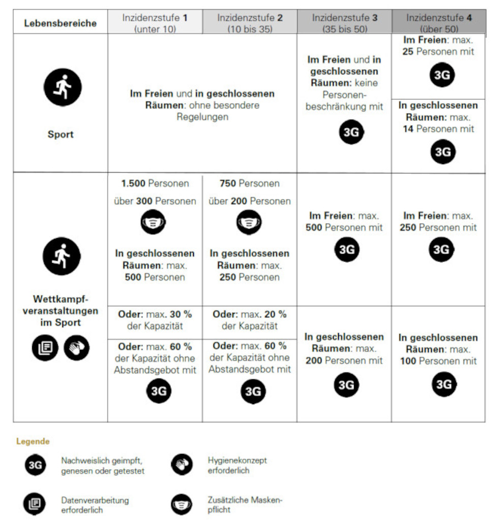 2021-06-28 - Übersicht Corona-Verordnung